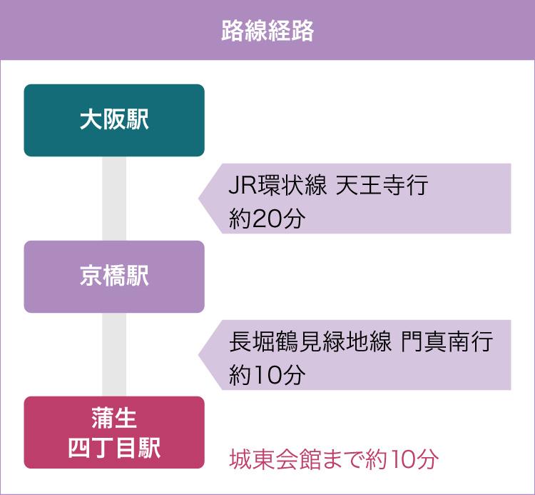 大阪駅から、城東会館最寄駅の蒲生四丁目駅までの簡易経路図